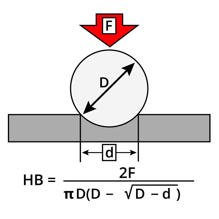 Ranco End Dump Calculation Specs